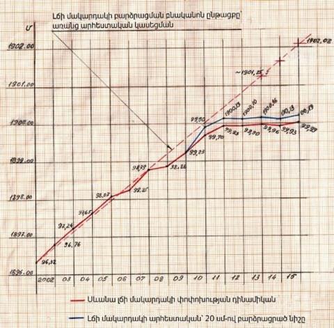 2004-ին շահագործման հանձնված Սպանդարյան-Կեչուտ ջրատար թունելն այդպես էլ մեկ լիտր ջուր անգամ չի տեղափոխել Սևանա լիճ