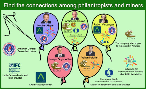 Connect the dots between philanthropists and miners