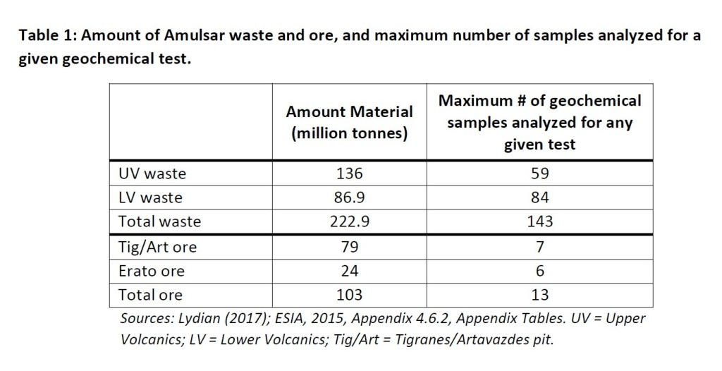 Amulsar waste
