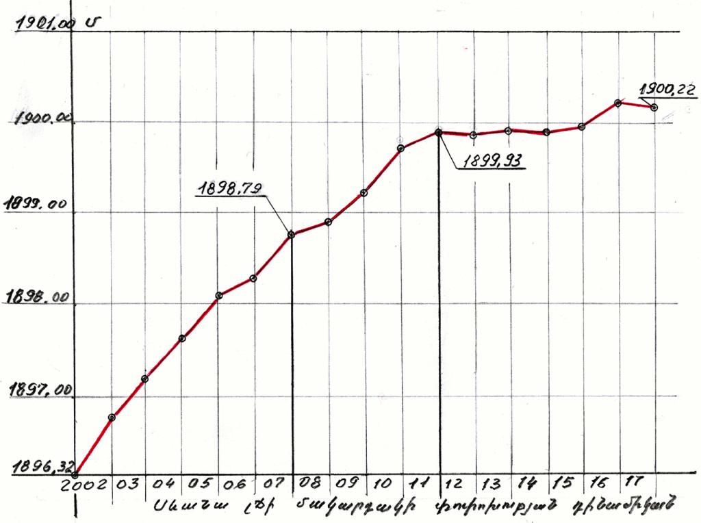 Sevan chart1